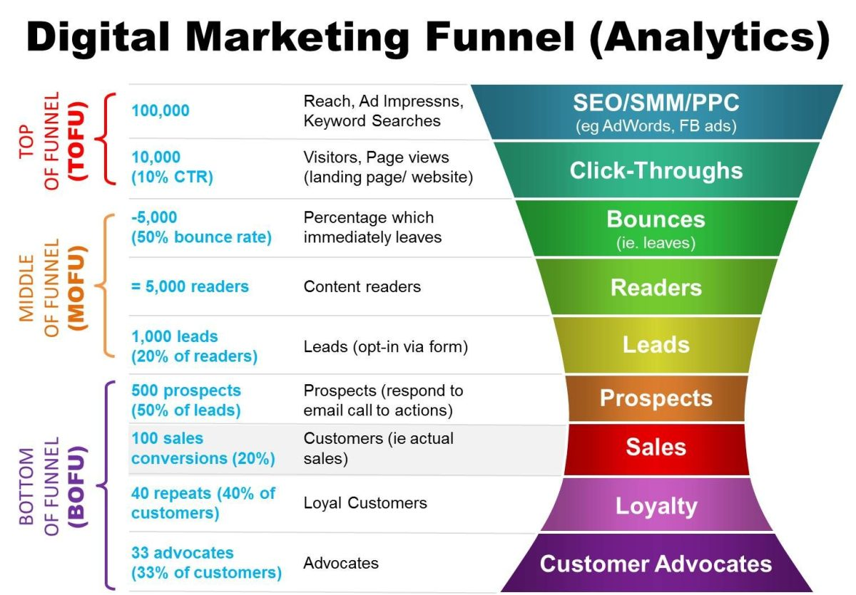 Digital Marketing Funnel 2