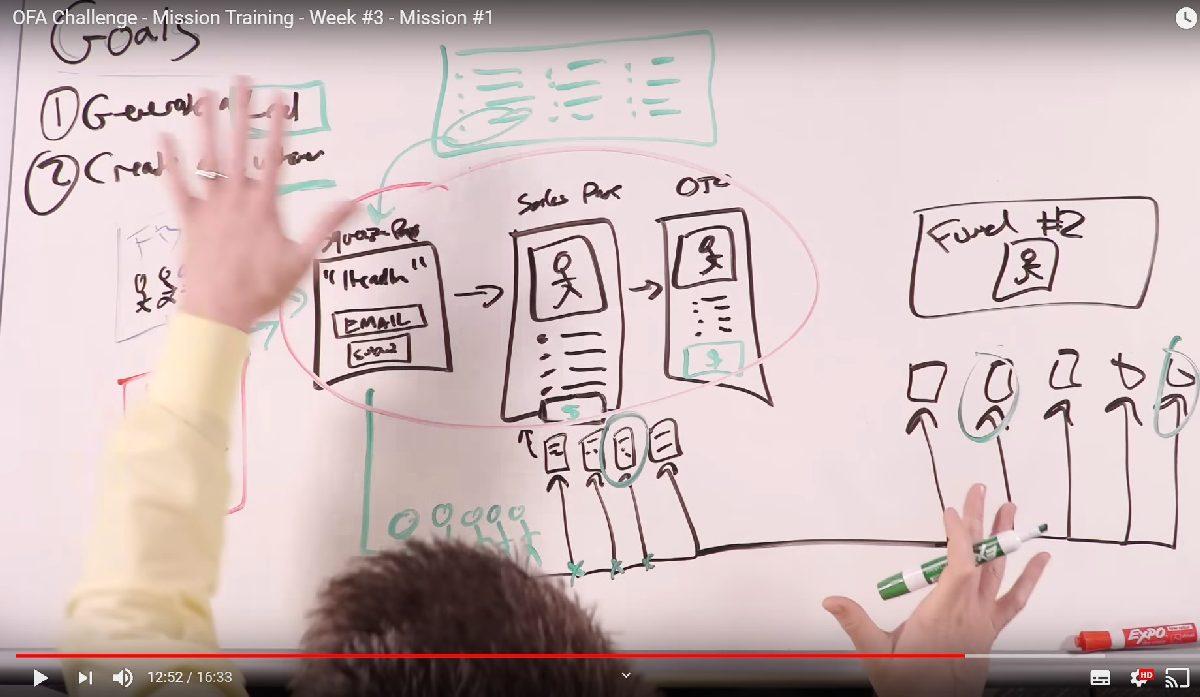 Ofa W3m1 Core Funnel Strategy 2