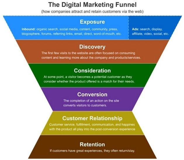 wat is een online marketing funnel