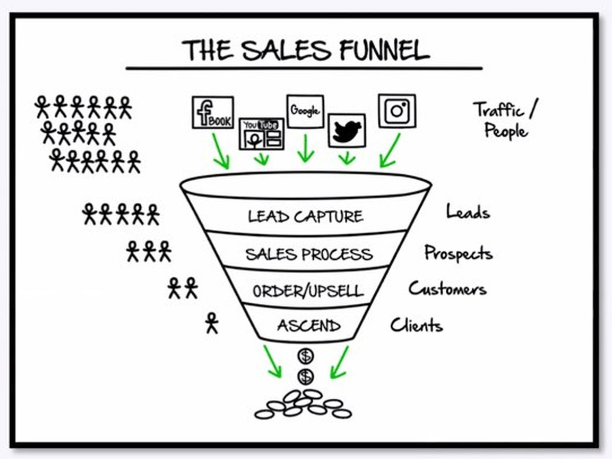 Wat Is Een Sales Funnel 3