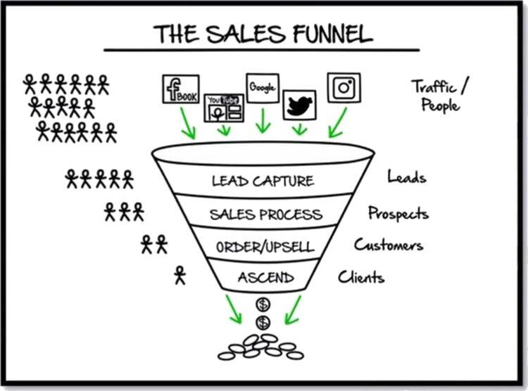 Wat Is Een Sales Funnel 4