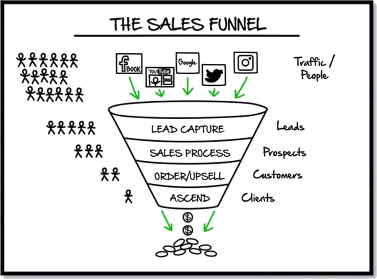 Wat Is Een Sales Funnel 4