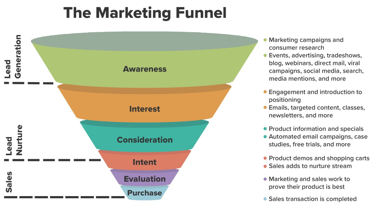 Wat is een Marketing Funnel